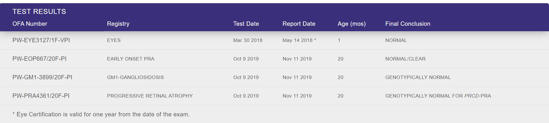 Dani's OFA Health Tests